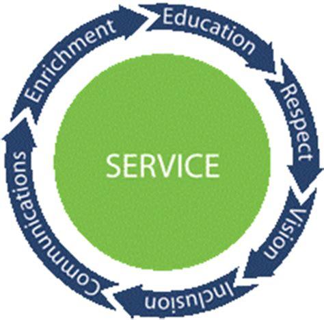 Servant Leadership Defining Servant Leadership The